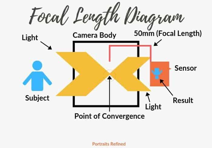 Diagram of how focal length works.