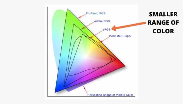 Arrow pointing at sRGB color space.