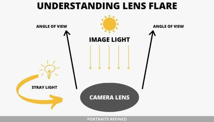 Diagram showing how lens flare occurs.