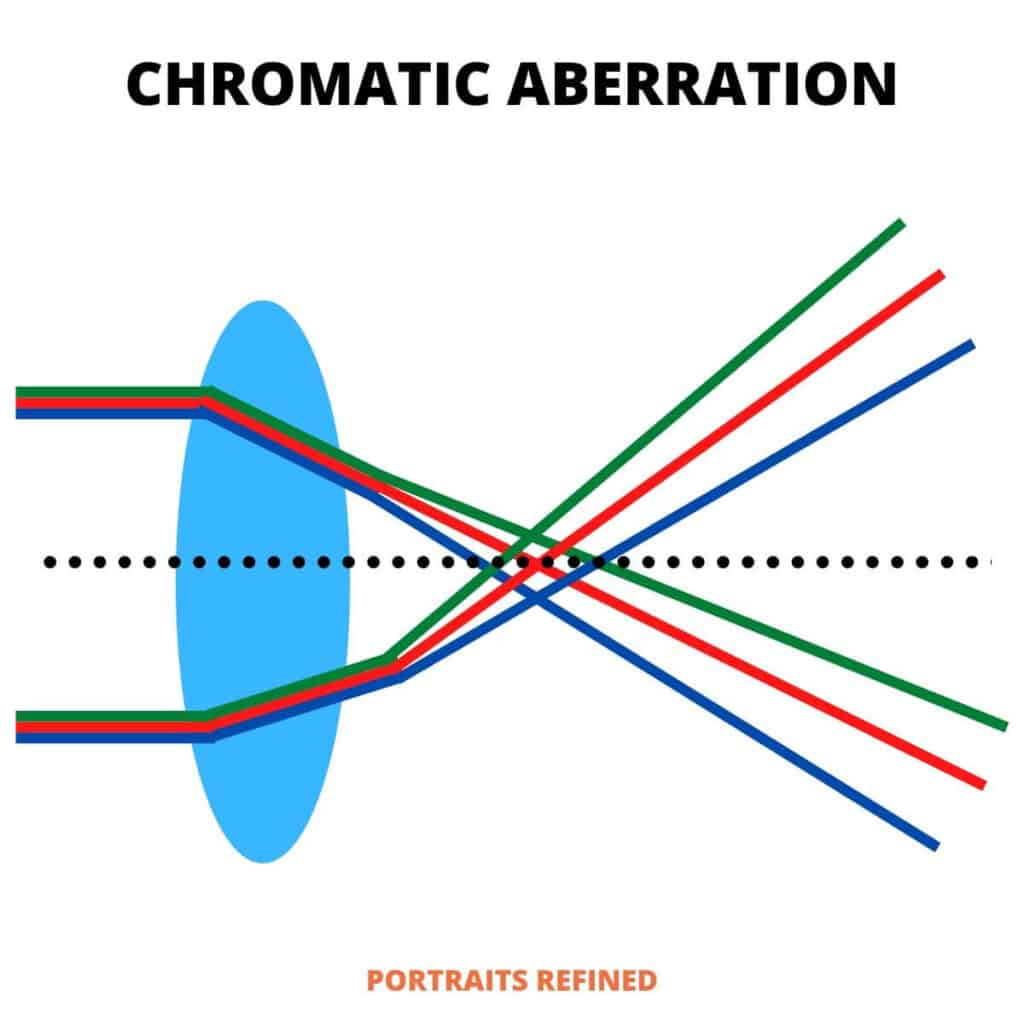 Diagram showing how chromatic aberration occurs.